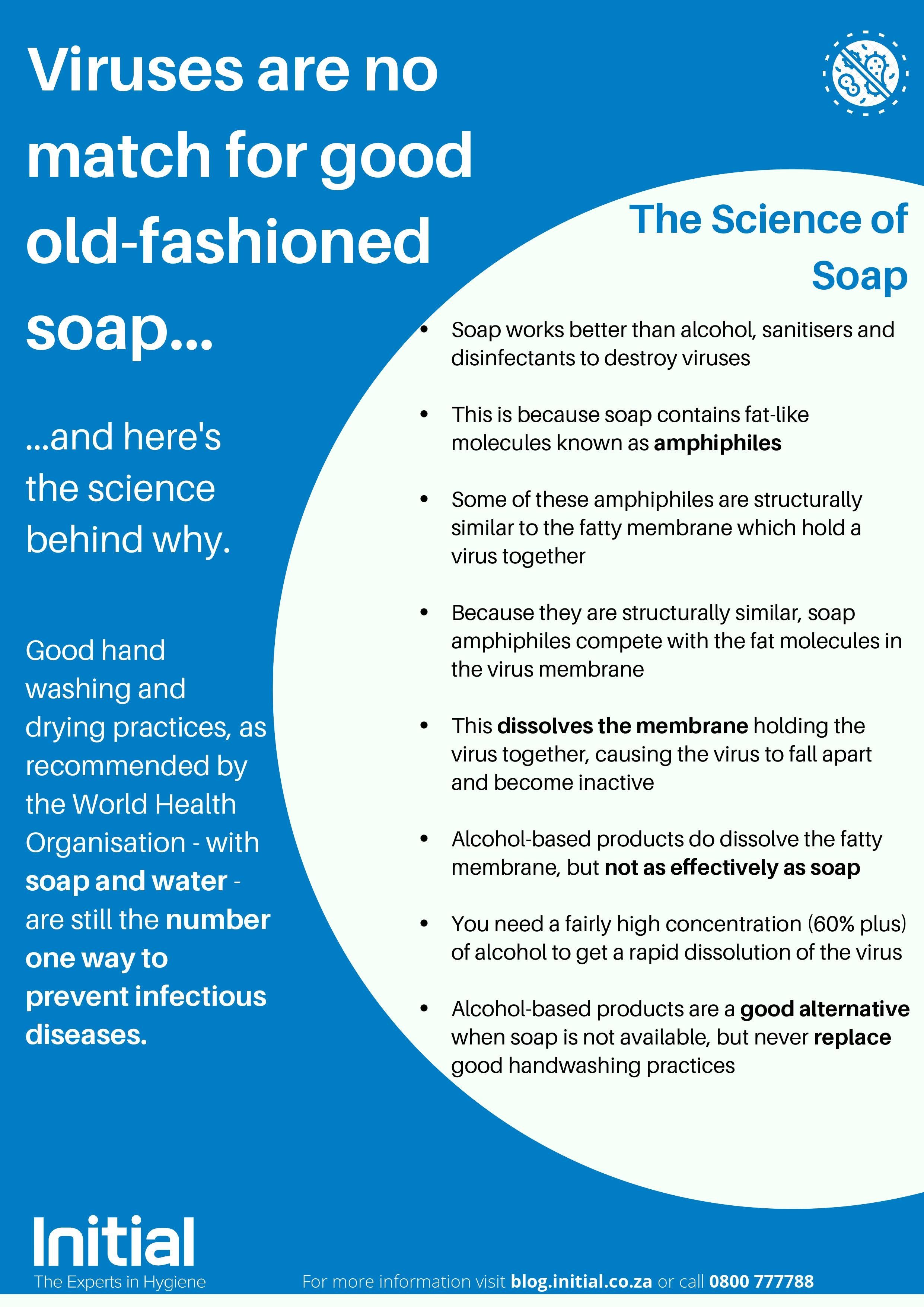 Science of Soap. Handwashing for Coronavirus